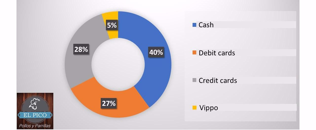 chart-medios-de-pago-e1511814043460.jpg
