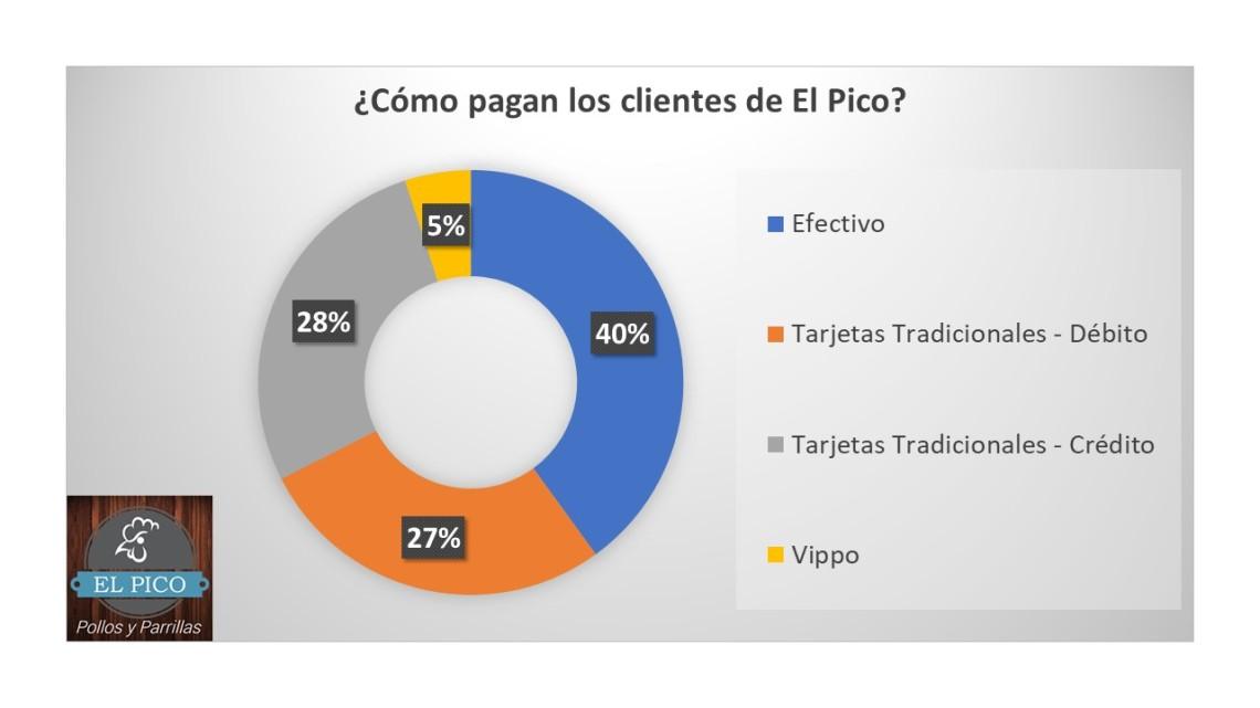 ElPico_Medios de pago